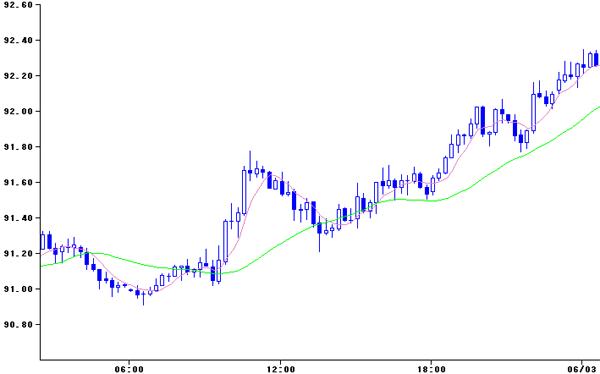 2010年6月2日のドル・円の日中推移(15分足)