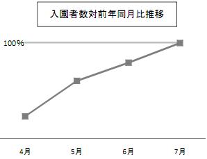 東京ディズニーリゾート入場者数の2011年4月から7月の前年同月比の推移