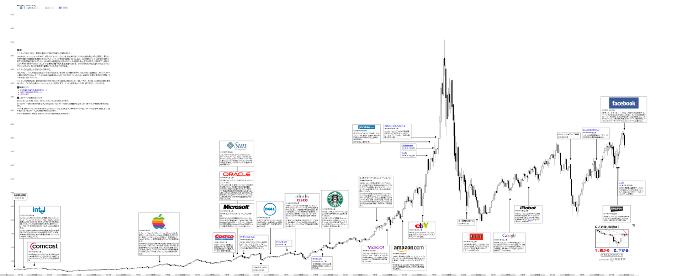 チャート全体像イメージ